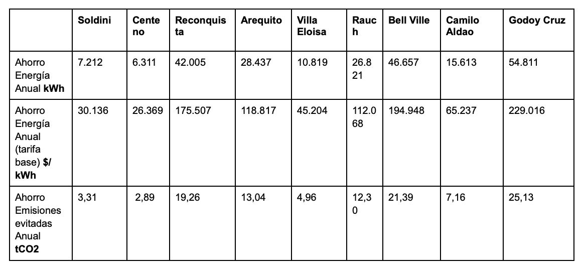 Resultados por municipios