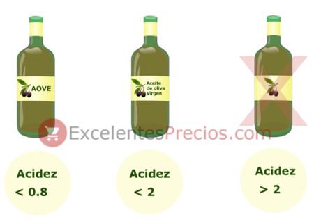 Grados de acidez del aceite de oliva