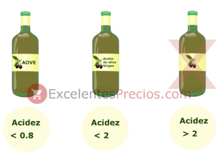 Olive oil acidity, degree of acidity for olive oil