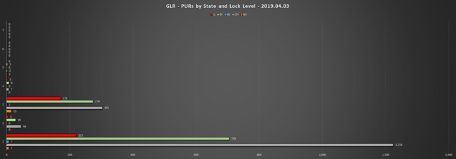 2019-04-03-GLR-PUR-Report-PURs-by-State-LL-Chart