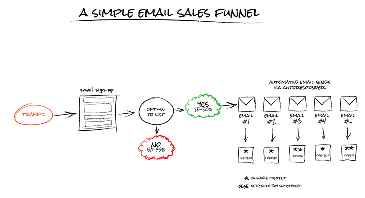 simple-email-funnel.png