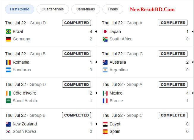 Olympic Men's Football 2020 Result