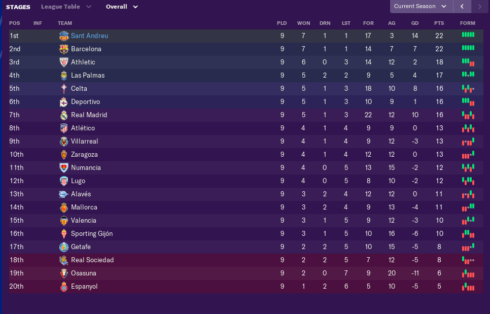 october-league-table