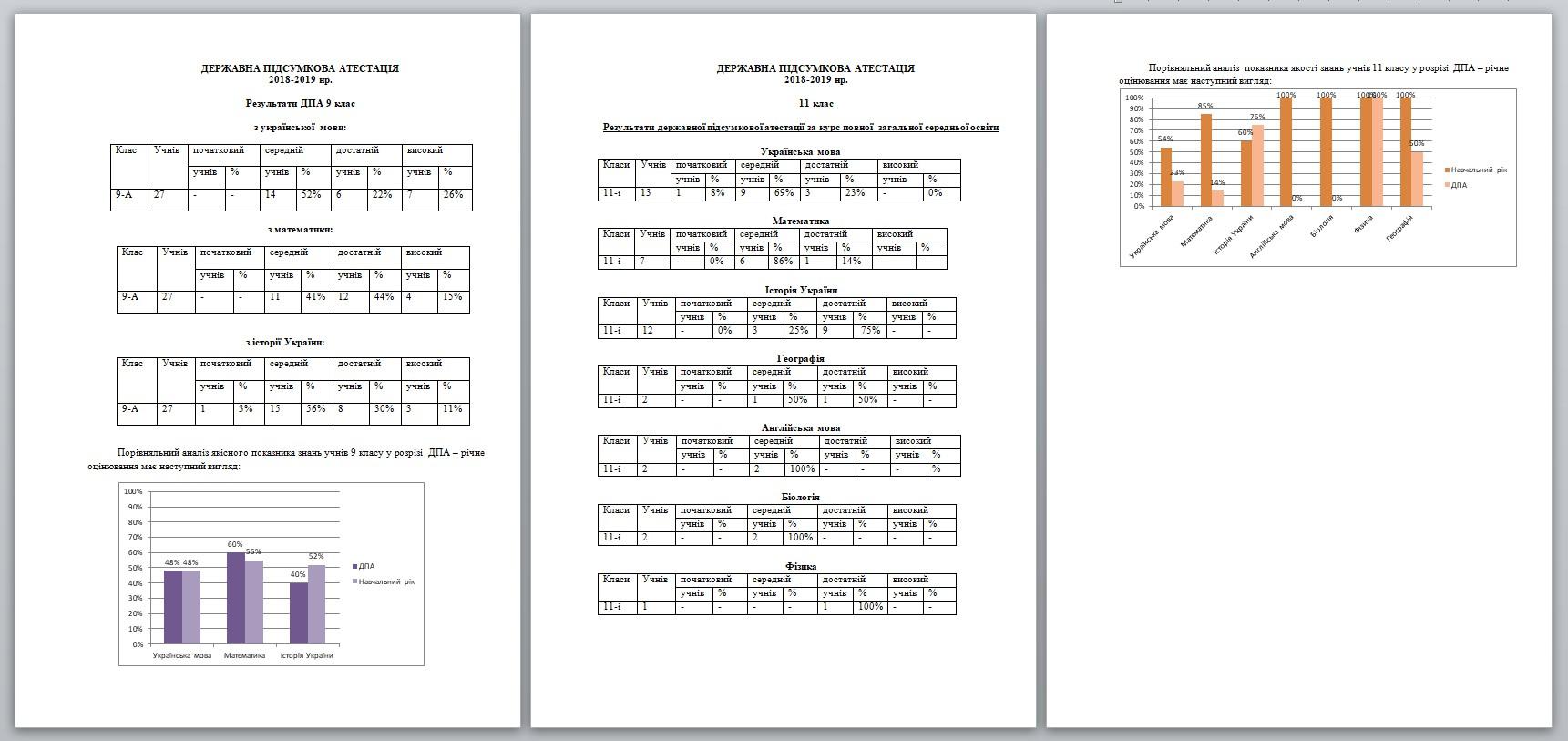 Результати моніторингу якості освіти V3