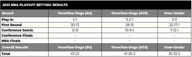 Screenshot-2021-06-18-at-06-17-57-NBA-Playoffs-Picks-Predictions-Future-Betting-Odds
