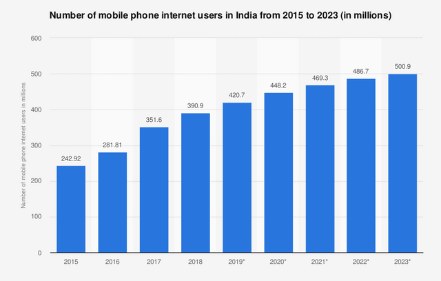 Chart depicting the number of mobile internet users in India from 2015-2023