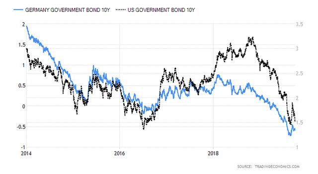 Bunds-and-Treasuries