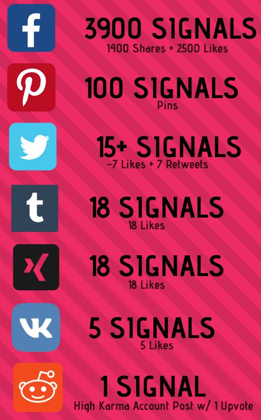 social signals samples