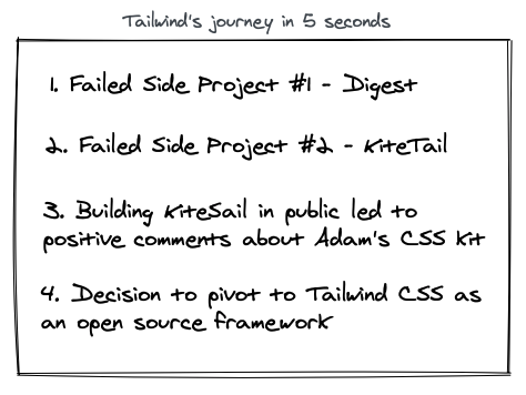 Tailwind's journey in 5 seconds