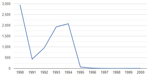 Inflação no Brasil em 1995