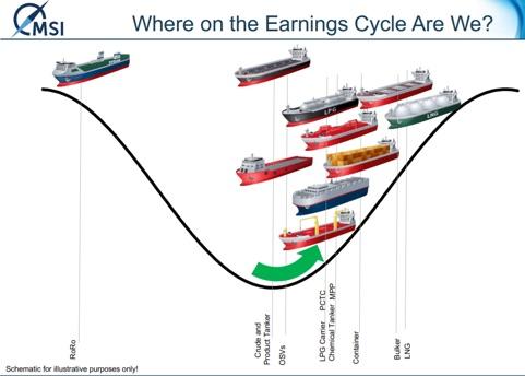 Ships cycle