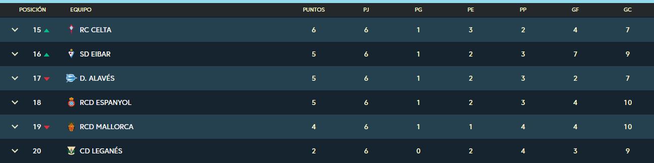 R.C.D. Espanyol - Real Valladolid C.F. Domingo 29 de Septiembre. 12:00 Clasificacion-jornada-6