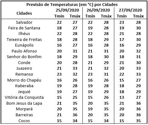 Tabela-de-Temperaturas-1