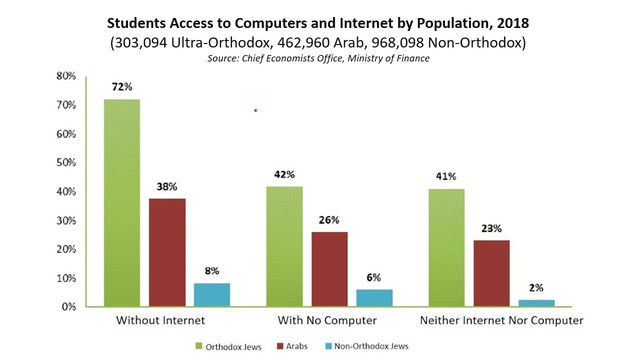 Access-to-computers-by-population