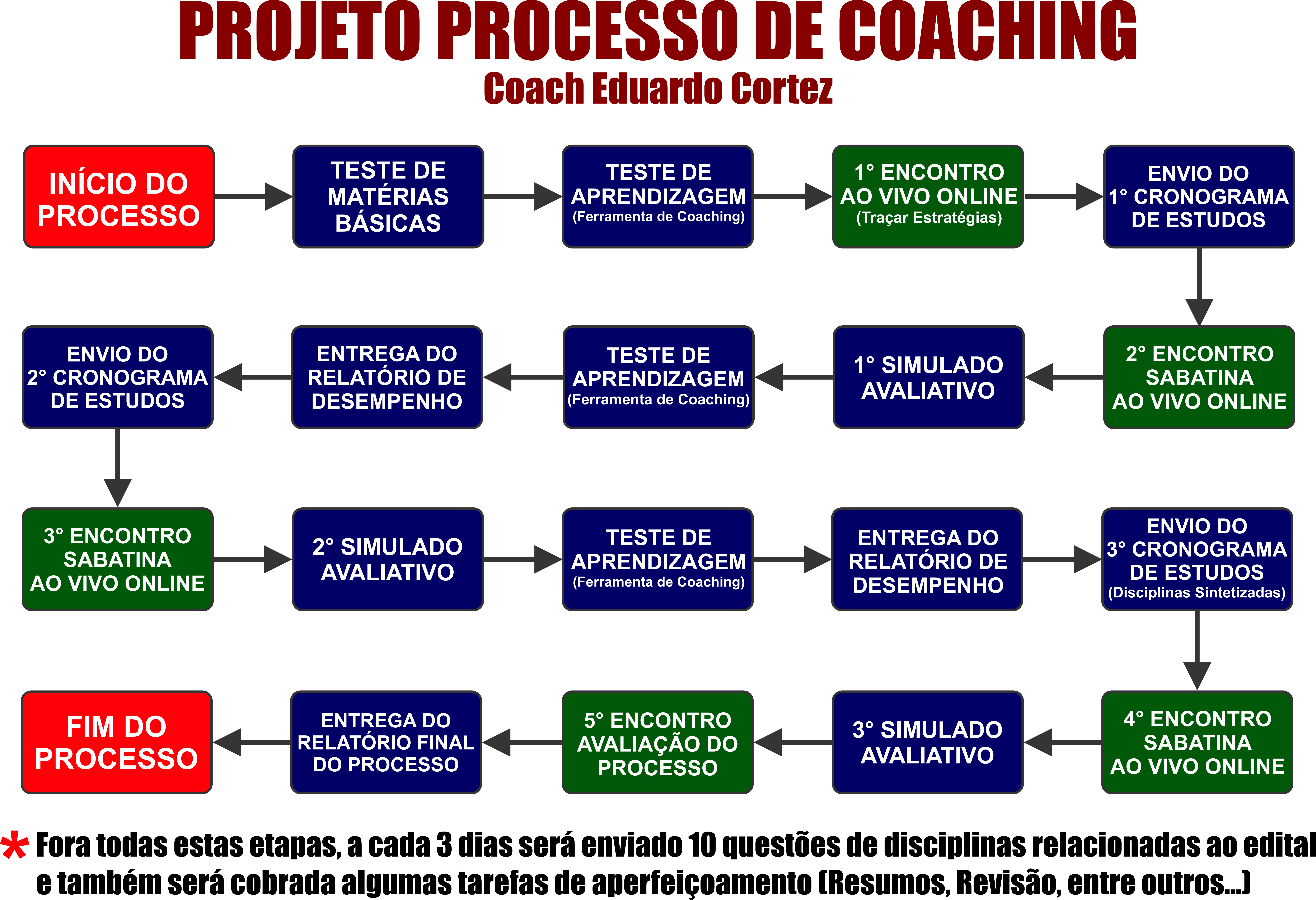 i.ibb.co/6NtTh4H/PROJETO-PROCESSO-DE-COACHING.png