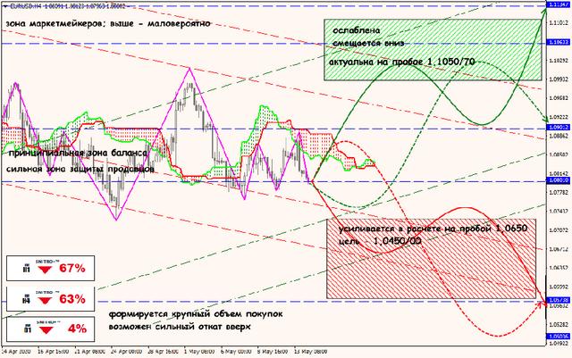 Аналитика от ForexChief - Страница 17 14-05-20-EURUSD
