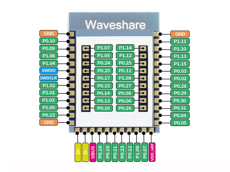 Core52840-pins