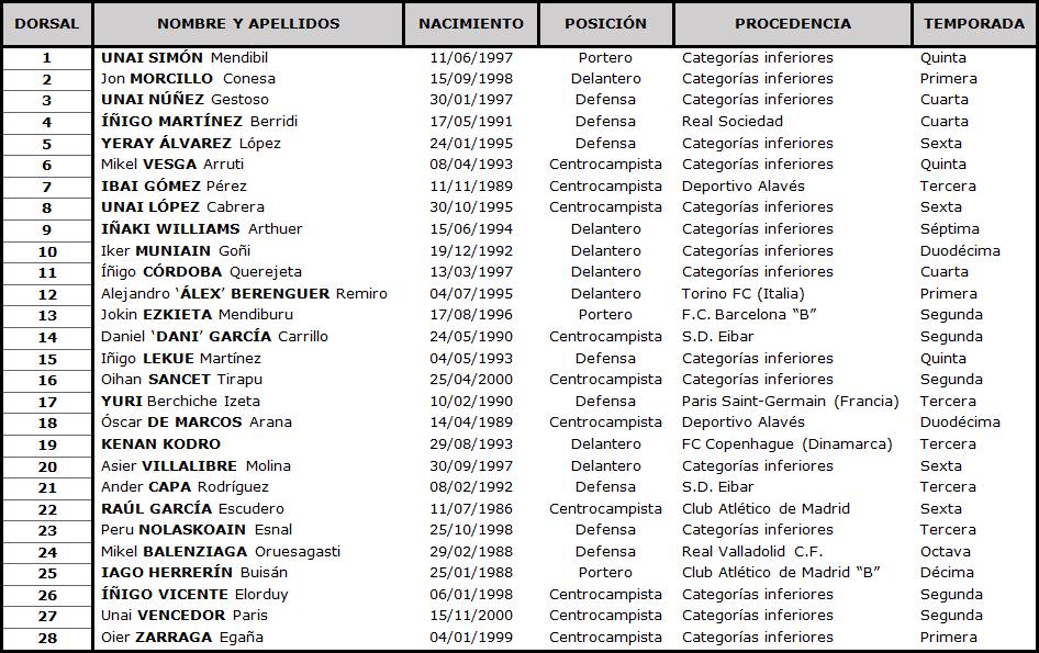 Clasificación LaLiga Santander 2020-2021 TABLA-Athletic