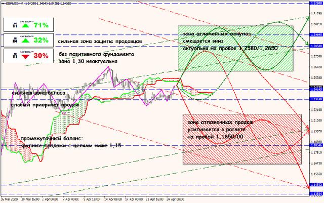 Аналитика от ForexChief - Страница 16 27-04-20-GBPUSD