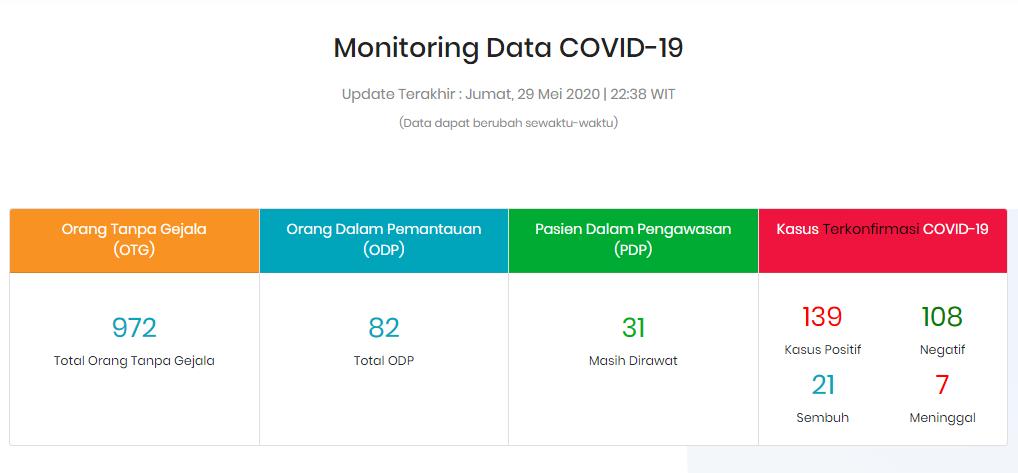 Update corona di Maluku Utara, Jumat (29/5/2020)