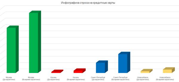 Тенденция роста спроса на кредитные карты в РФ на период карантина