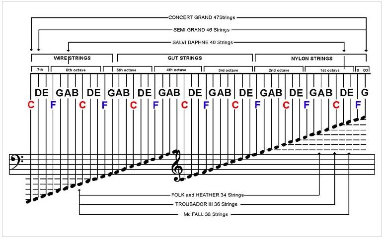 Cuerdas del arpa