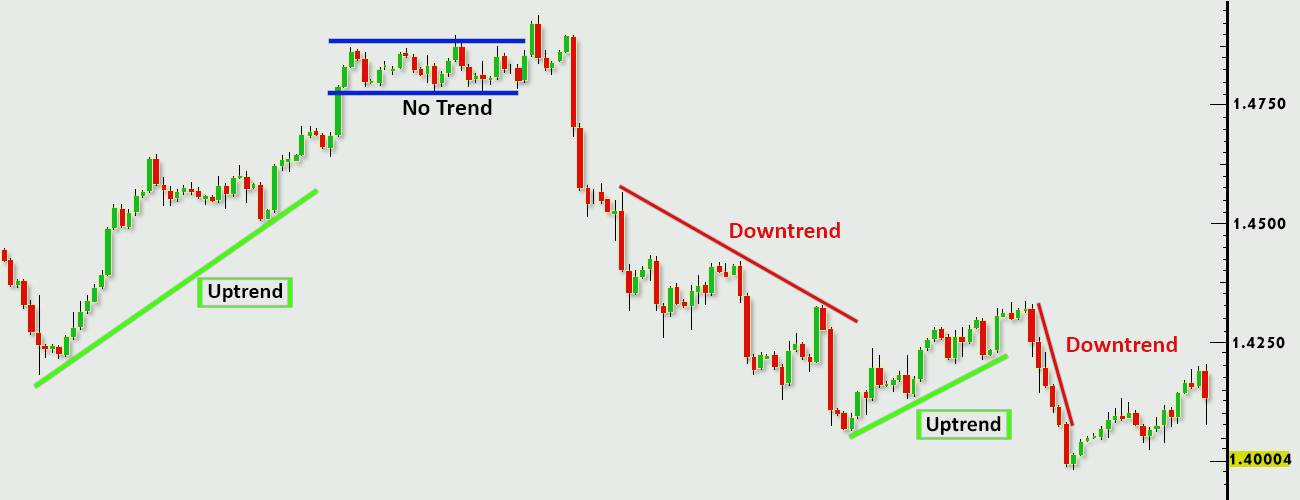Forex-Trading-Strategies-Trend-Lines-Profiti-Xpedia