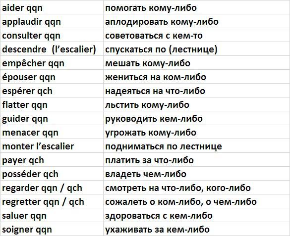 Глагольное управление во французском языке