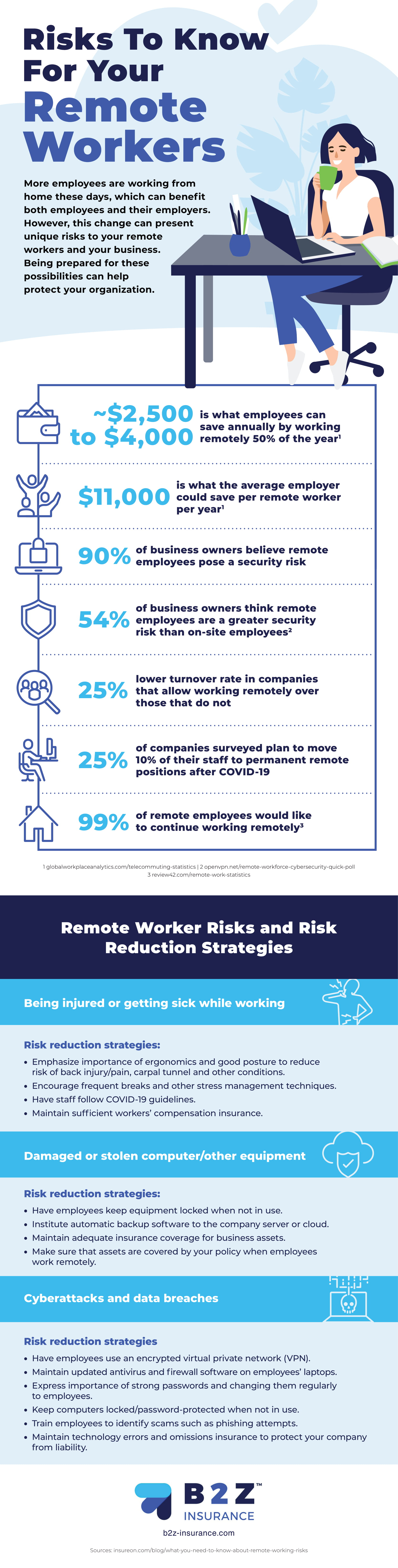 The Keys To Keeping Your Remote Workforce Safe From Cyber Threats