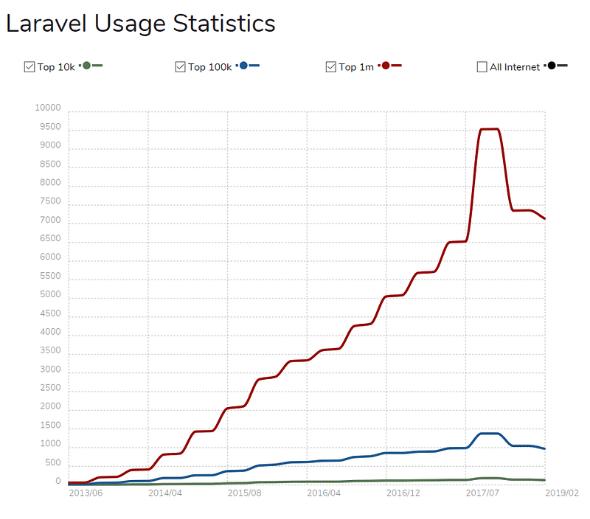 laravel-statistics