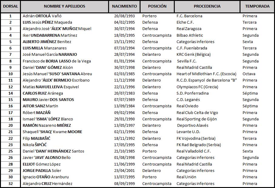 C.D. Tenerife - Real Valladolid C.F. Miércoles 22 de Enero. 21:00 TABLA-Tenerife