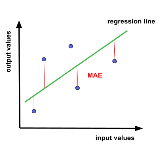 MAE graphical