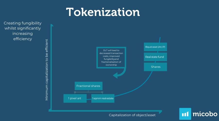 Tokenization Primary Market