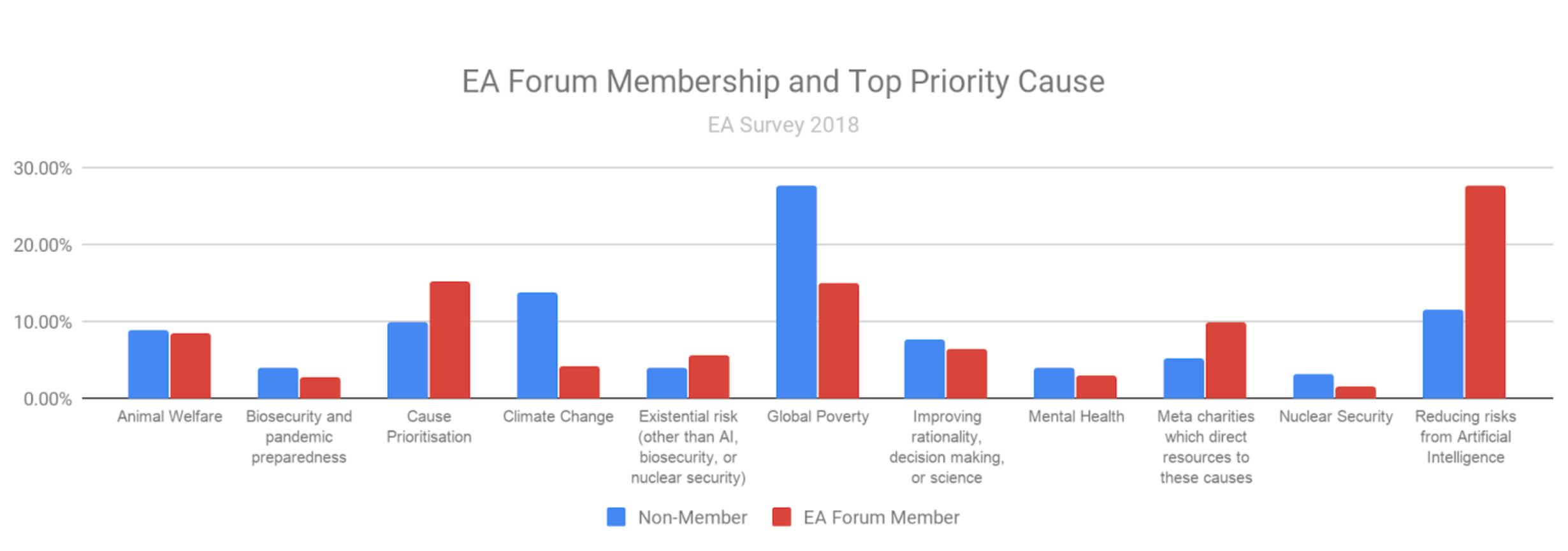 EA Survey 2018 Series: Cause Selections - EA Forum