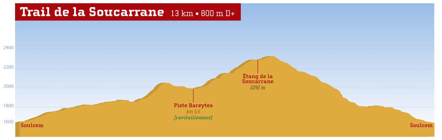 Profil trail de la Soucarrane