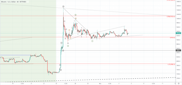 FXOpen Spread world and forexcup - Page 14 Btcusd-1h-1024x479