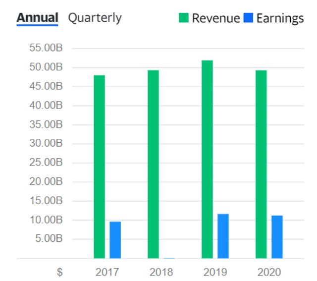 CSCO-revenue