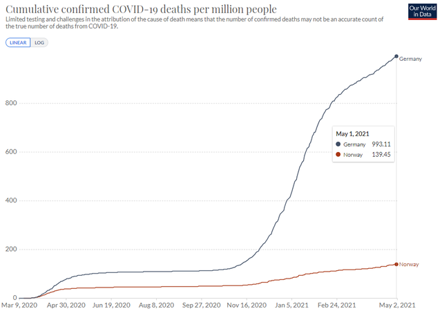 ger-vs-nor-covid-deaths