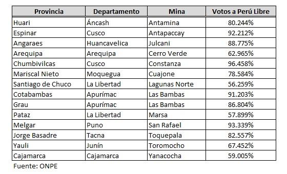 Votaci-n-en-provincias-mineras