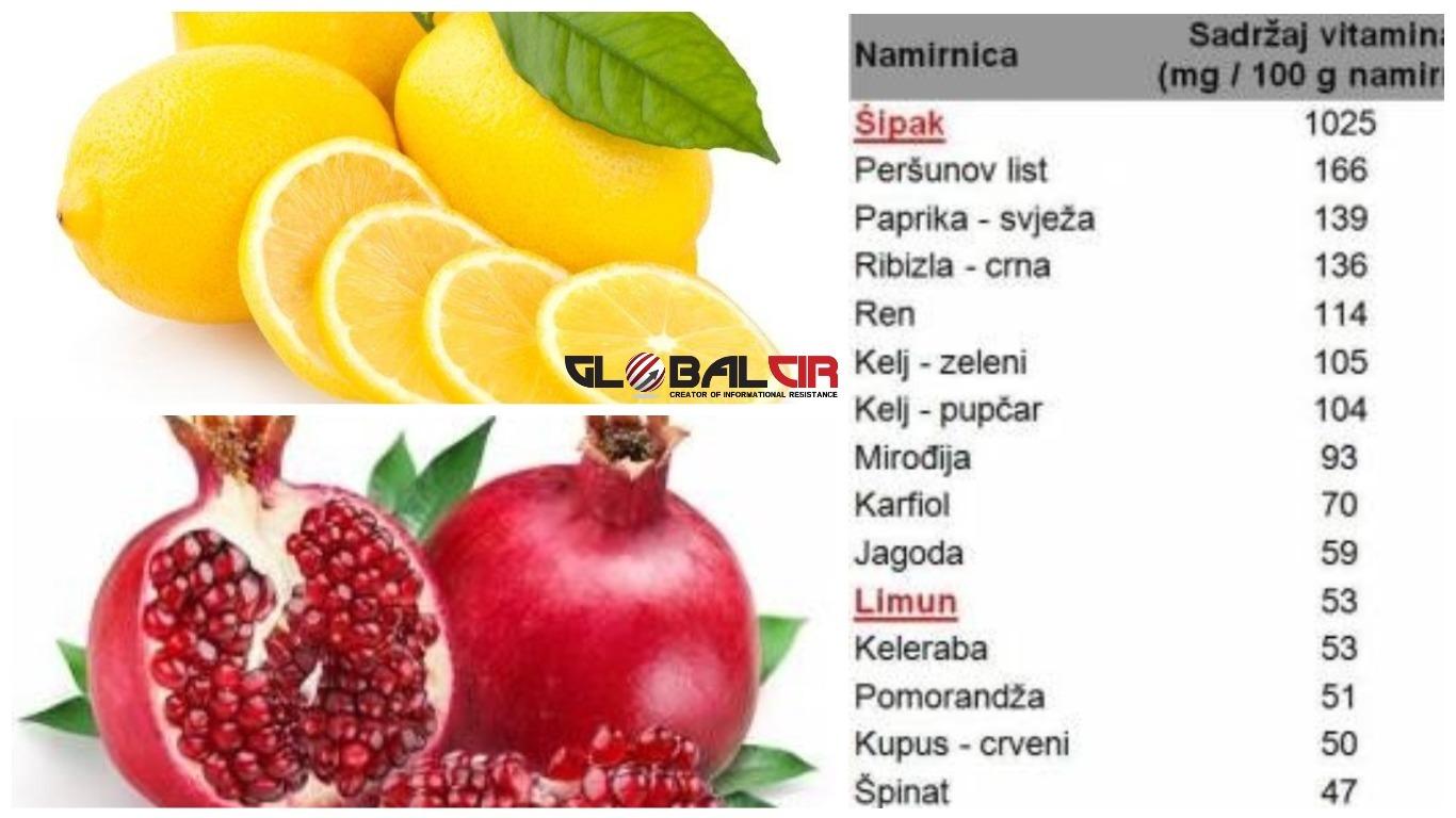Da li još uvijek mislite da je najveći sadržaj Vitamina C u limunu?!