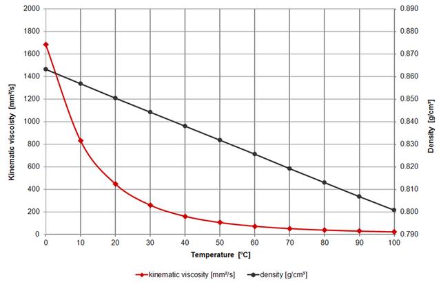 Graph-Oil-Cast-RS-10-W60-1024