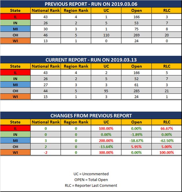 2019-03-13-GLR-UR-Report-Stats-Report