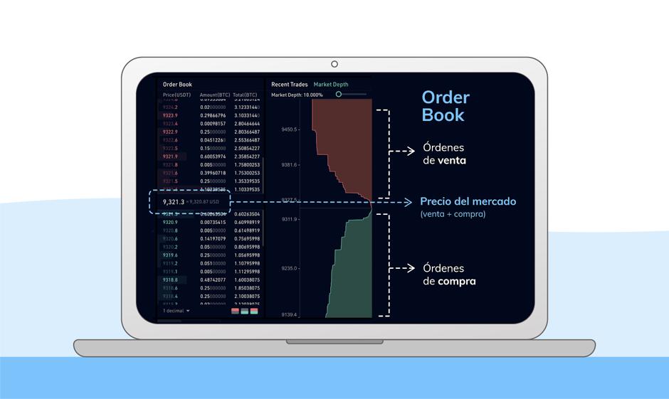 Order book bitcoin cripto BITGALEA