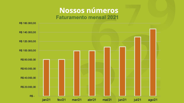 Faturamento-mensal-2021