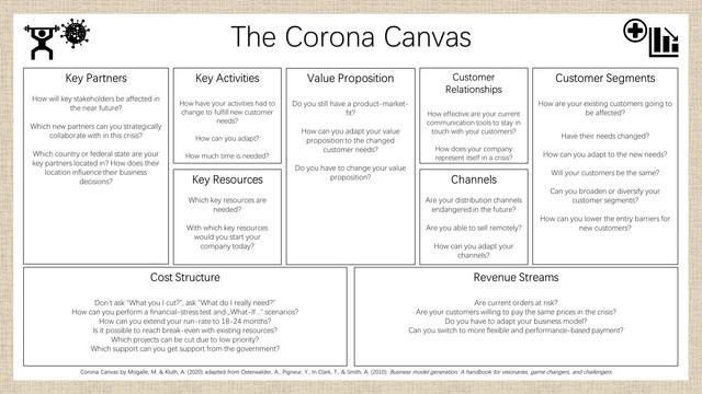 Corona-Canvas