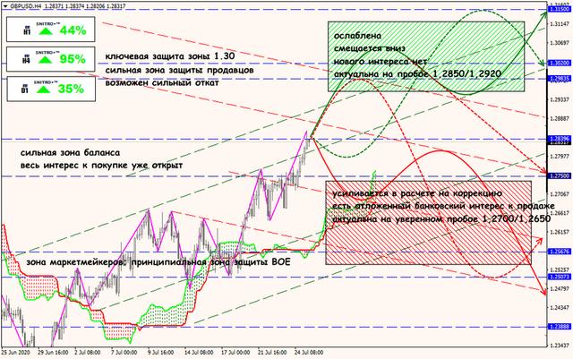 Аналитика от ForexChief - Страница 17 27-07-20-GBPUSD