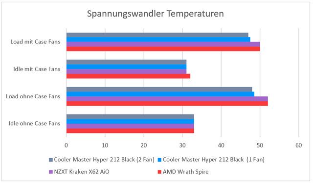 vrm temp - Testers Keepers: Cooler Master Hyper 212 Black Edition