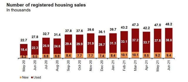 House-sales-in-Spain-2021