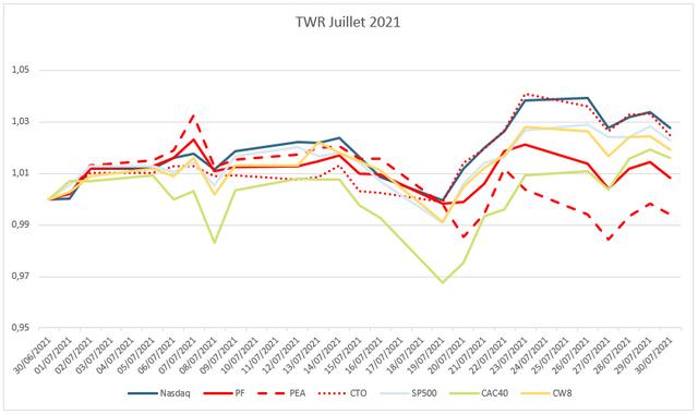 pf-202107-graphe-perf-mensuel