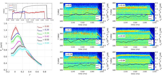 Magnetic fluctuations spectrograms (right) and temperature profiles for ECRH on-axis and different ECRH off-axis positions (left). Heating sequence is also shown (top left).